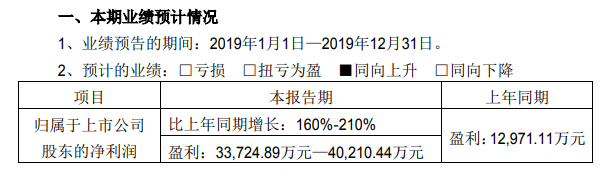姚记科技2019年年度业绩预告:净利润增长160%至210% 游戏业务发力