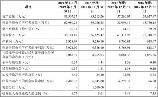 杰普特上市仨月业绩变脸 募资10亿券商豪门中金汗颜