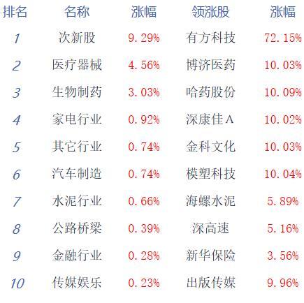 午评:创指大涨逾3%沪指涨0.21% 医药、云办公强势