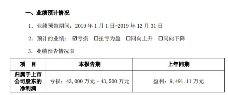 """东土科技2019年预亏4.3亿,深交所下发关注函,是否存在财务""""大洗澡""""?"""