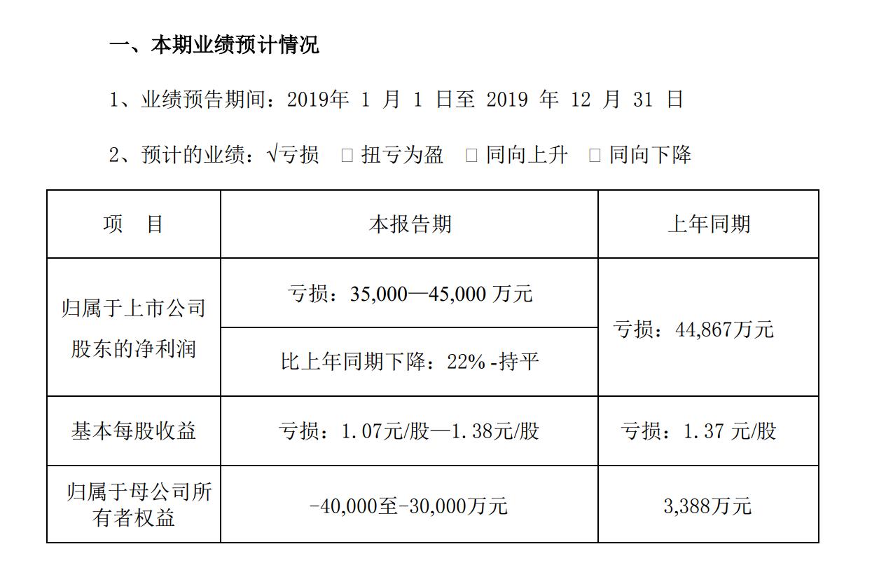 游戏板块经营遇到困难 长城动漫预计2019年亏损3.5亿至4.5亿