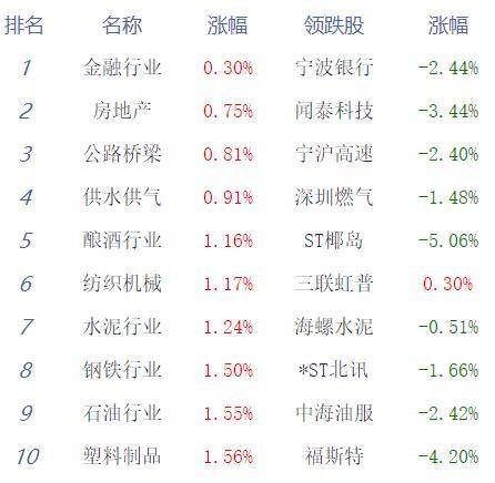 收评:沪指涨1.25%收复2800点  医药股掀涨停潮