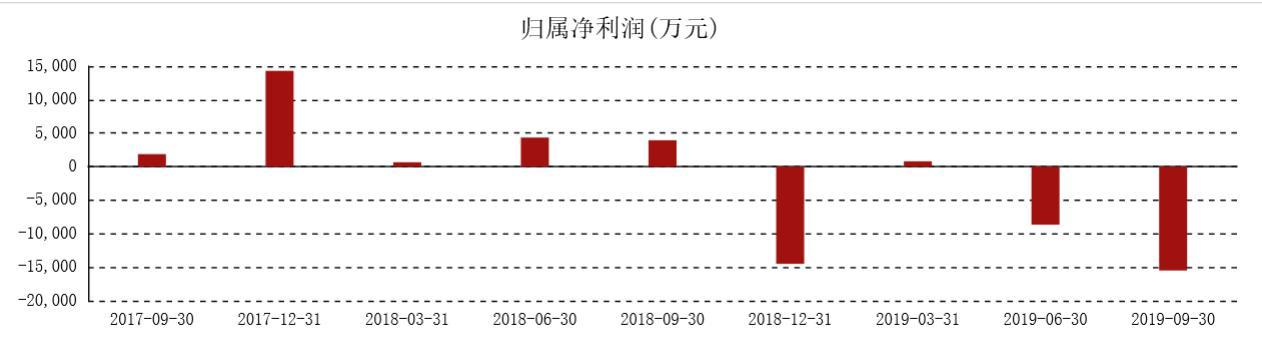 类金融业务失半臂 江苏法尔胜(000890,股吧)2019商誉计提近4个亿