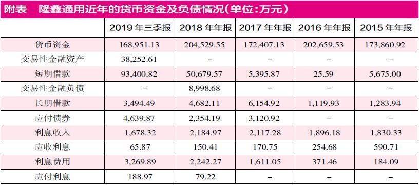 隆鑫通用出售子公司股权有蹊跷 巨额资金有被大股东占用嫌疑