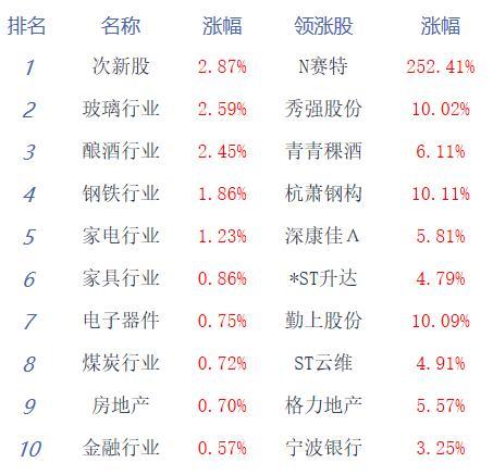 收评:创指止步六连阳沪指涨0.39% 无线耳机走强