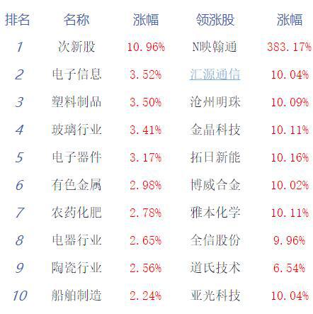 收评:沪指八连阳创指大涨2.8% 科技股爆发