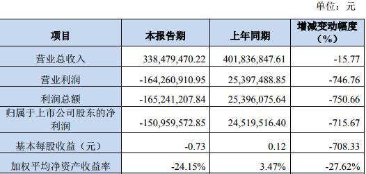 蓝海华腾(300484,股吧)由盈转亏:净利亏损151万同降715.67%,计提坏账5590万