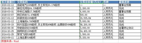 高溢价并购导致商誉暴雷巨亏 东土科技再启16亿元收购