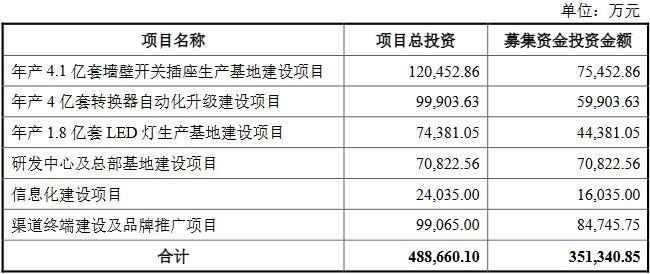 公牛集团上市募资降13亿 冲IPO前3年分红实控人30亿