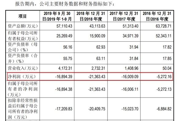 仁会生物欲闯科创板:净利连亏三年,曾多次零营收却净利过亿!实控人桑会庆持股超70%