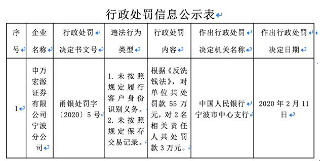 申万宏源宁波分公司2宗违法遭央行处罚 违反反洗钱法