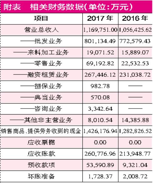 """金洲慈航财务数据有造假嫌疑 """"董监高""""纷纷辞职管理层不稳"""