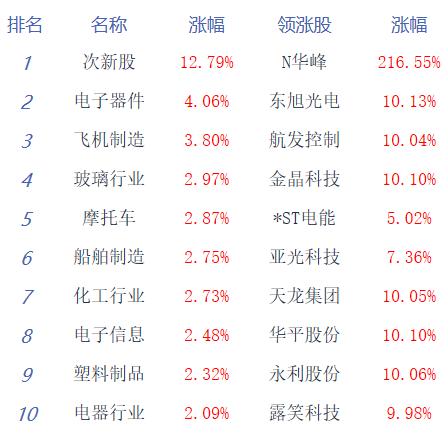 收评:两市震荡创指涨1.15% 科技股全面爆发