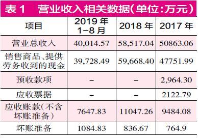 """江豐電子上市一年""""增收不增利"""" 標的公司財務數據存疑"""