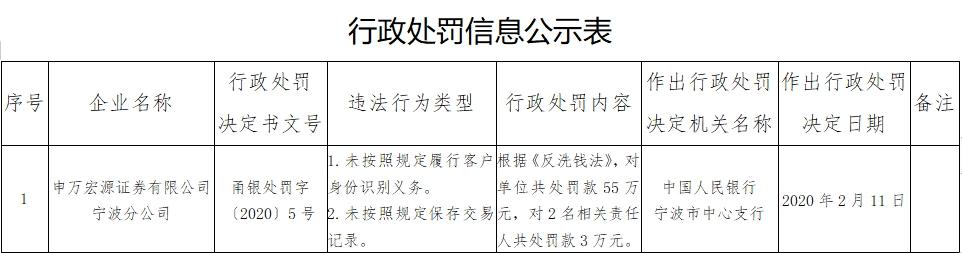 申万宏源证券宁波分公司违反反洗钱法被央行处以55万元罚款