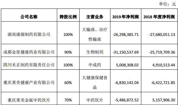 """莱美药业""""甩卖""""5家子公司股权:拟7折处置 涉及金额约5亿元"""