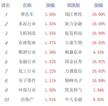 午评:两市震荡分化沪指涨0.3% 金融股崛起