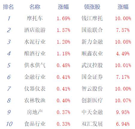 收评:两市震荡走弱沪指跌0.32% 成交额突破万亿元