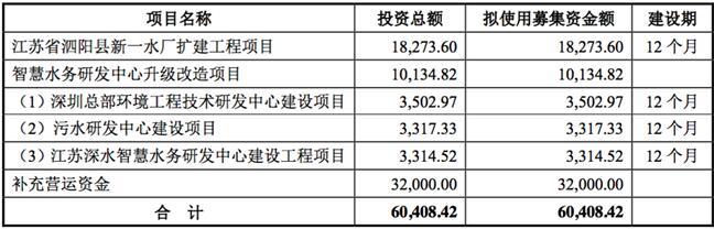 海纳股份3.2亿募资大补血:流动负债远超流动资产、应收账款占营收比重近6成、经营现金累计流出近亿