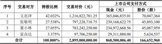 奋达科技罢免董事变内讧 10倍溢价29亿收购苦果难咽