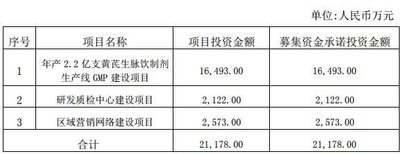 新光药业2.44亿募集资金投放三次延期,5%以上股东多次减持