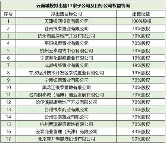 云南城投亏掉近十年盈利 卖资产降杠杆寻找新方向