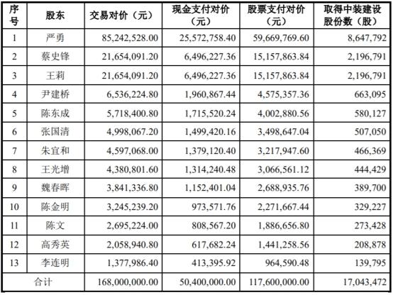 中装建设收购遭17问 货币资金8亿为何还募1亿配套资金
