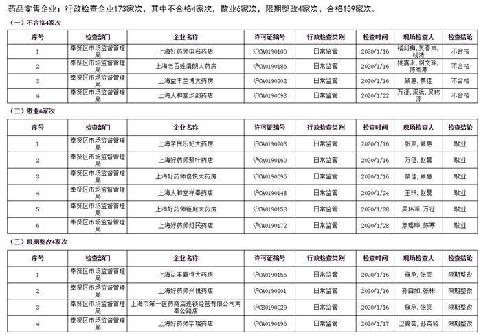 奉贤通报检查不合格药店 上海好药师益丰兰博等上榜