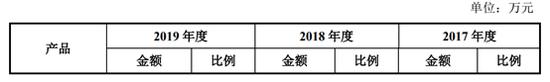出售百草味大赚40亿 好想你2019年红枣业务疑亏超1亿