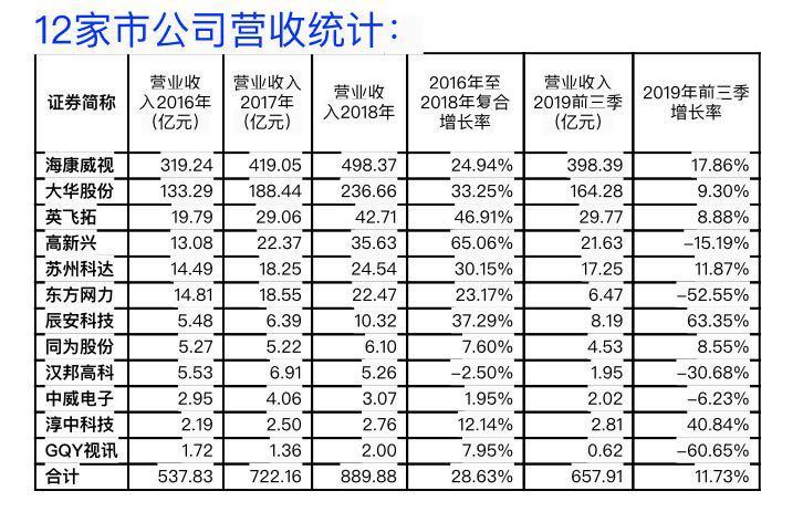 东方网力巨亏26亿拉响警报,警惕安防行业资产大减值