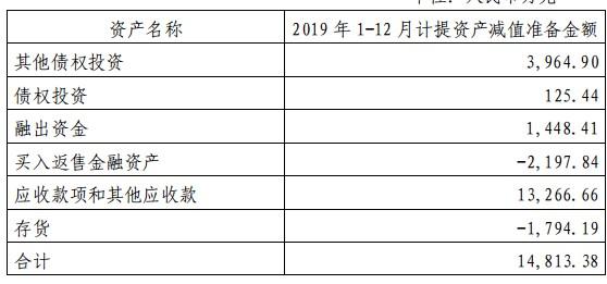 山西证券2019年资产减值近1.5亿,多家子公司成