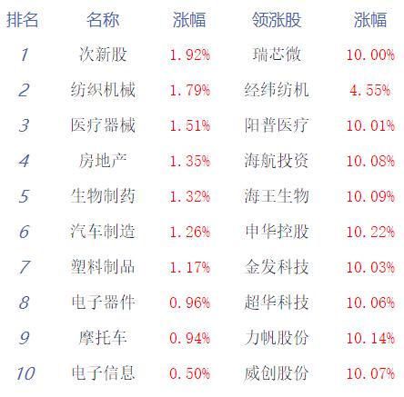 收评:两市深V反弹创指涨1.03% 成交额破1.4万亿
