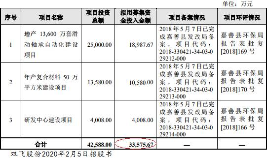 双飞股份连7年收到现金不敌营收 实控人表亲为供应商