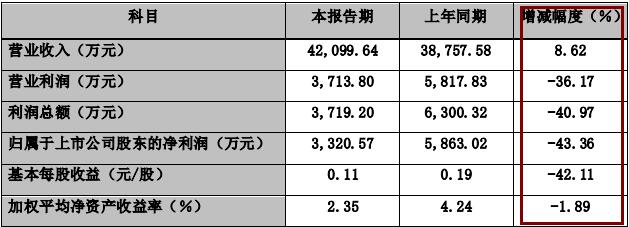 天玑科技2019年净利3320万同降超四成 此前被曝为上市行贿4万美元