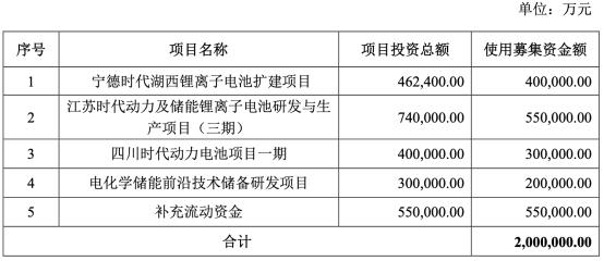 宁德时代拟募资不超200亿 三年一期综合毛利率下滑