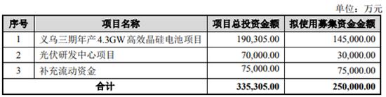 ST爱旭抛25亿融资案 负债率高企未来三年需偿还26亿