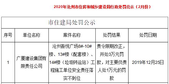 廣廈建設安全責任落實不到位被滄州住建處罰 公司屢上