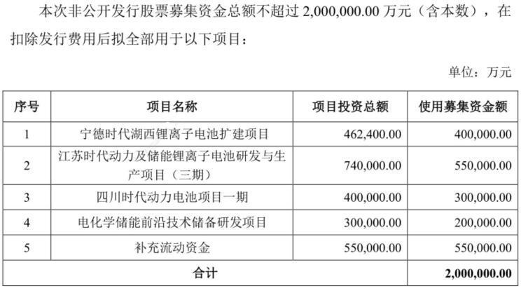 宁德时代拟募集300亿元资金大扩产能