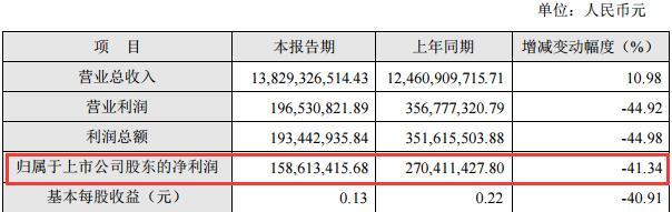 湖南黄金高增长难题:净利同降超四成,计提商誉,募投项目延期,原公司副总薛峰收受贿赂被判7年