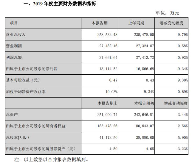 汇洁股份2019年度业绩快报:营业收入同比增10% 净利润同比增9%