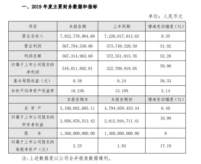 红旗连锁2019年业绩快报:营业收入同比增8% 净利润同比增60%