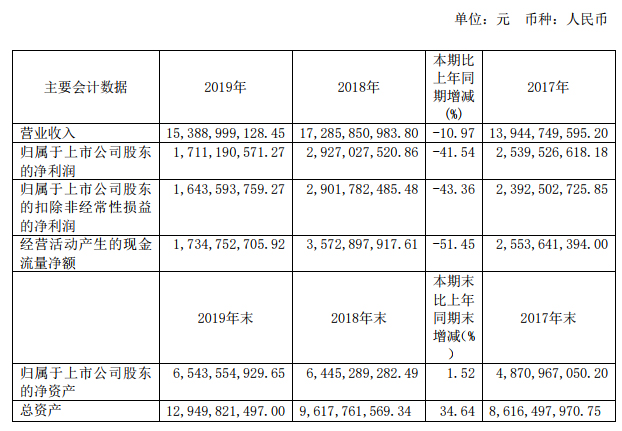 方大特钢发布2019年业绩报告,实现营业收入153.89亿元