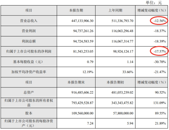 亚世光电2019年营业总收入为4.47亿元,同比下滑12.56%