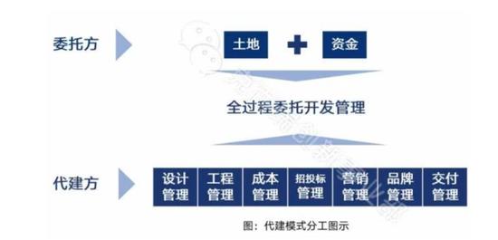 绿城中国拆分旗下代建业务上市的公告正式发布,按照累计订约总建筑面积计算是中国房地产行业最大的代建公司