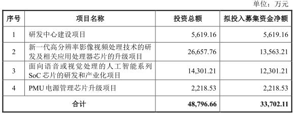瑞芯微连续17个交易日一字涨停,总市值290.70亿元