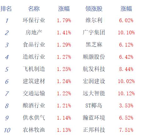 截止午间收盘,深成指报11428.65点,跌0.48%;创业板指报2158.91点,跌0.66%