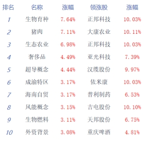 两市双双高开,盘初窄幅震荡,沪指报涨1.99%