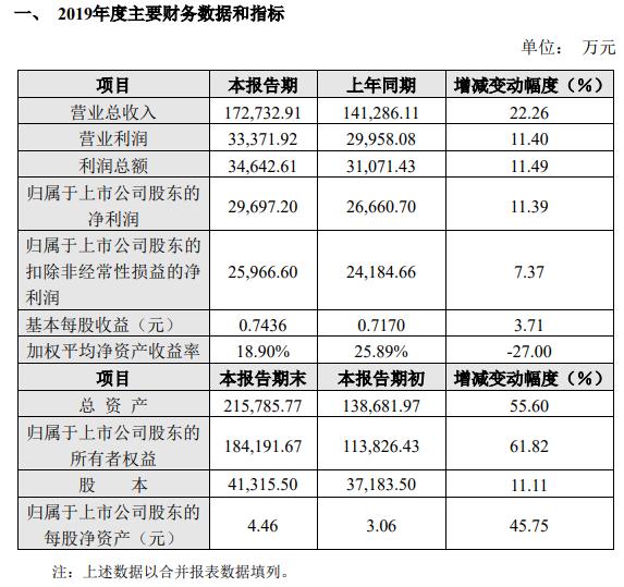 天味食品披露2019年度业绩快报,预计实现营业总收入17.27亿元