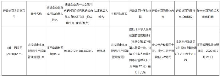 江西南昌制药违规,被责令停产整顿三十天,并被罚款2万元