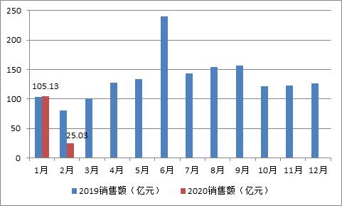 中国金茂前2月销售量价齐跌能否完成2020年业绩? 均价大幅下降创近年新低